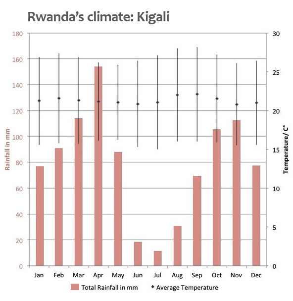 yearly-weather-rwanda